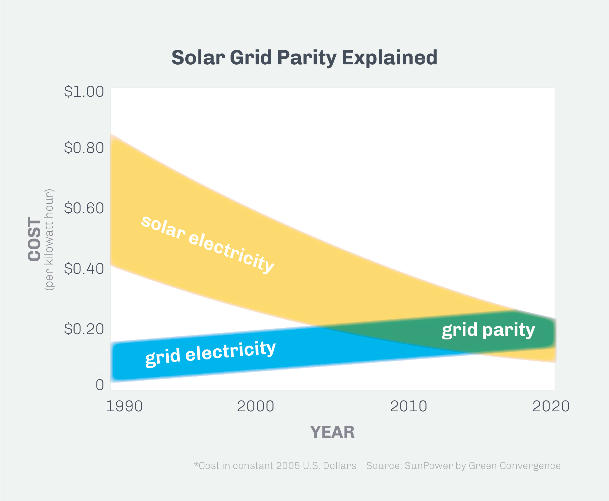 Cost U Less >> What is 'grid parity'? | U.S. Embassy & Consulates in South Africa